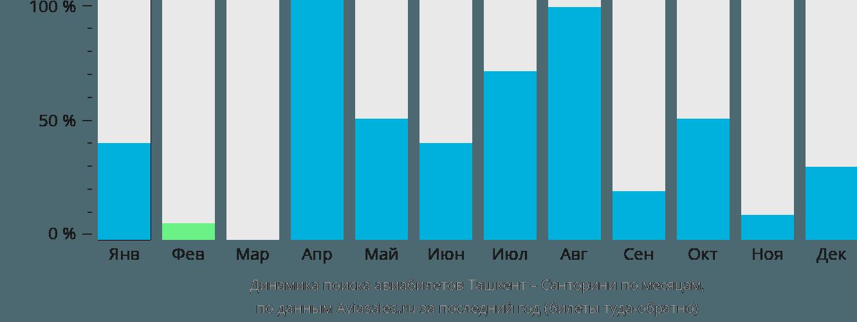 Динамика поиска авиабилетов из Ташкента на Санторини по месяцам