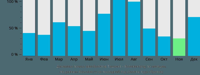 Динамика поиска авиабилетов из Ташкента в Калининград по месяцам