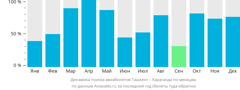Динамика поиска авиабилетов из Ташкента в Караганду по месяцам