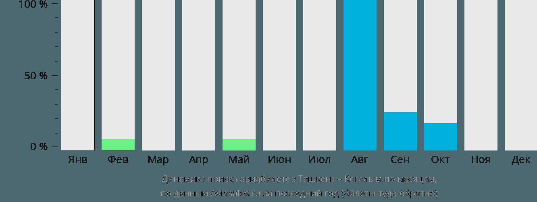 Динамика поиска авиабилетов из Ташкента в Когалым по месяцам