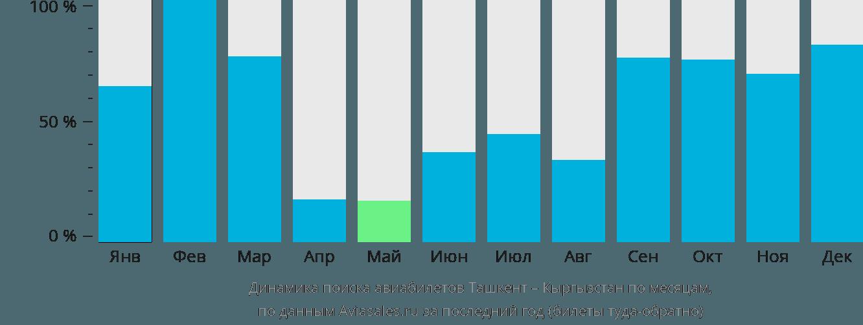Динамика поиска авиабилетов из Ташкента в Кыргызстан по месяцам