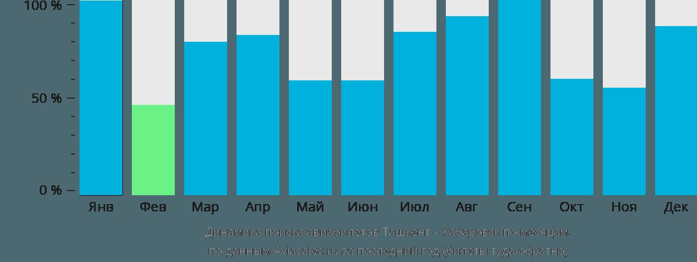 Динамика поиска авиабилетов из Ташкента в Хабаровск по месяцам