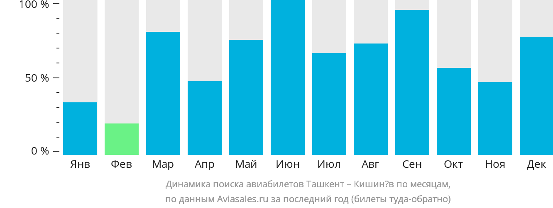Динамика поиска авиабилетов из Ташкента в Кишинёв по месяцам