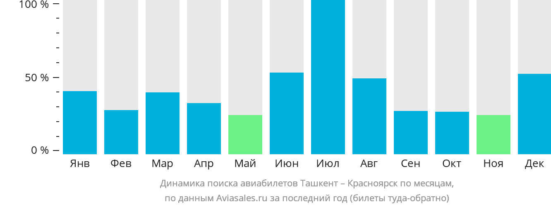 Динамика поиска авиабилетов из Ташкента в Красноярск по месяцам