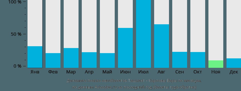 Динамика поиска авиабилетов из Ташкента в Карловы Вары по месяцам