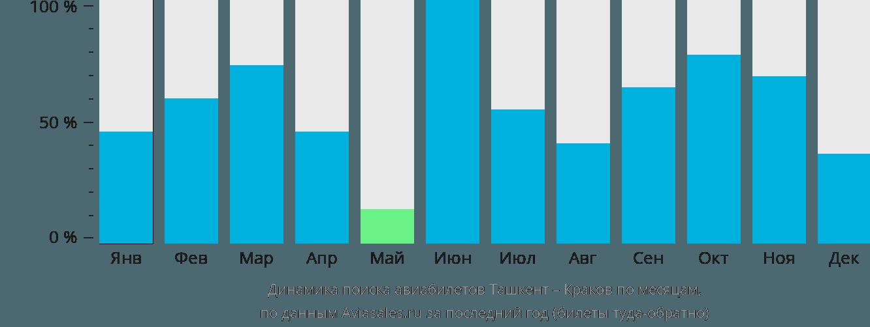 Динамика поиска авиабилетов из Ташкента в Краков по месяцам