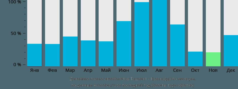 Динамика поиска авиабилетов из Ташкента в Краснодар по месяцам