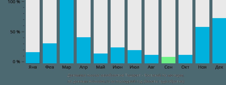 Динамика поиска авиабилетов из Ташкента в Костанай по месяцам