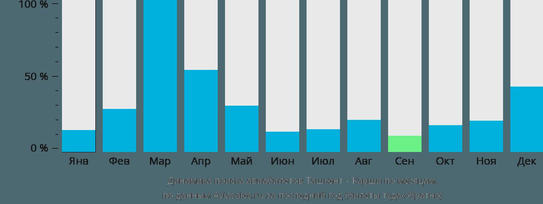 Динамика поиска авиабилетов из Ташкента в Карши по месяцам