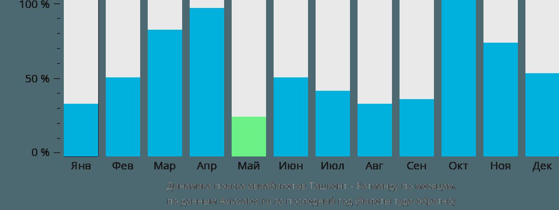 Динамика поиска авиабилетов из Ташкента в Катманду по месяцам