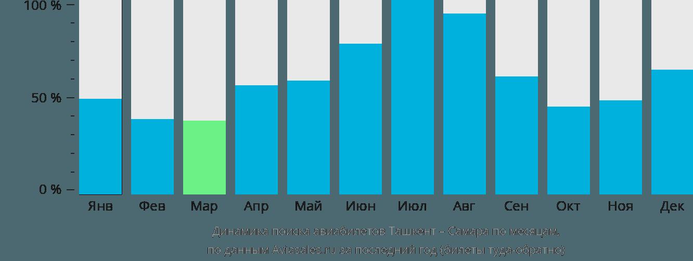 Динамика поиска авиабилетов из Ташкента в Самару по месяцам