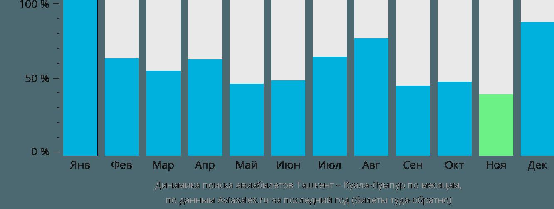 Динамика поиска авиабилетов из Ташкента в Куала-Лумпур по месяцам