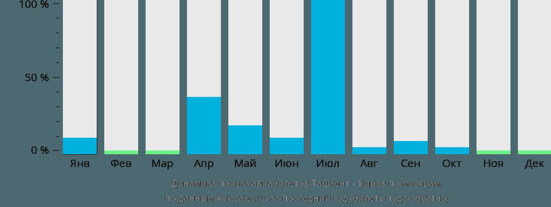 Динамика поиска авиабилетов из Ташкента в Киров по месяцам