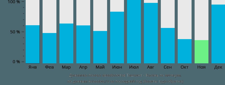 Динамика поиска авиабилетов из Ташкента в Казань по месяцам