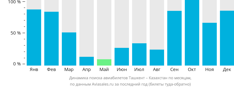 Динамика поиска авиабилетов из Ташкента в Казахстан по месяцам