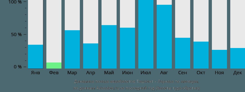 Динамика поиска авиабилетов из Ташкента в Ларнаку по месяцам