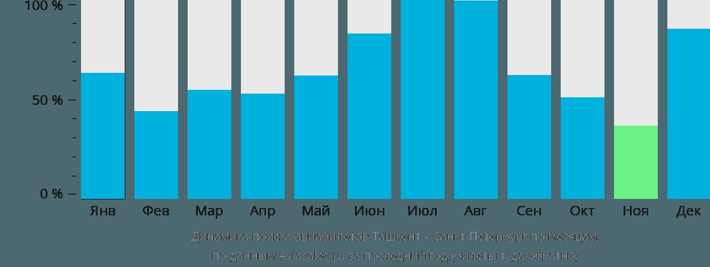 Динамика поиска авиабилетов из Ташкента в Санкт-Петербург по месяцам