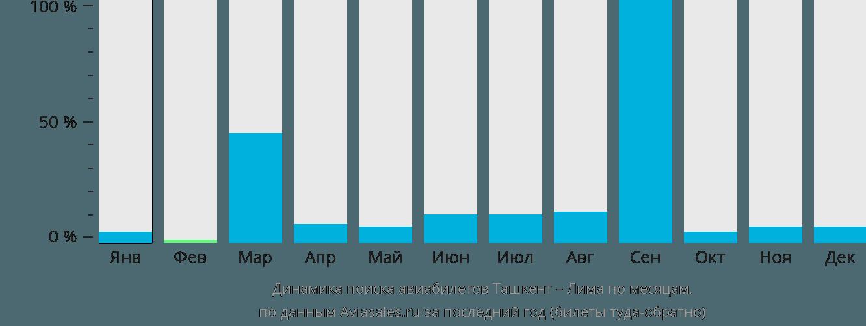 Динамика поиска авиабилетов из Ташкента в Лиму по месяцам