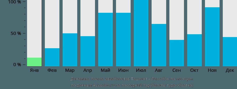 Динамика поиска авиабилетов из Ташкента в Лиссабон по месяцам