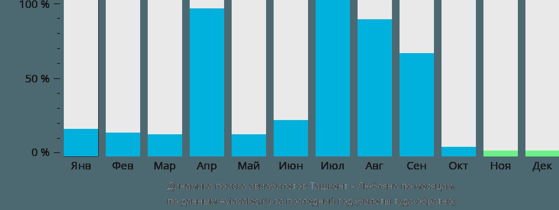 Динамика поиска авиабилетов из Ташкента в Любляну по месяцам