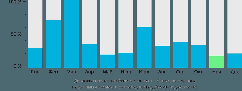 Динамика поиска авиабилетов из Ташкента в Латвию по месяцам