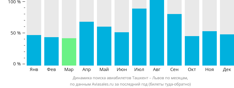 Динамика поиска авиабилетов из Ташкента в Львов по месяцам