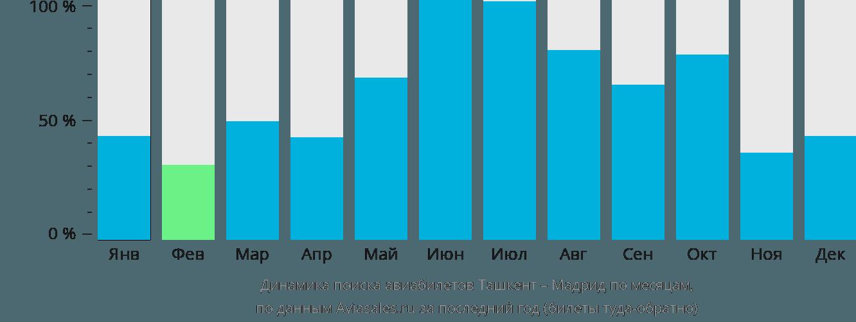 Динамика поиска авиабилетов из Ташкента в Мадрид по месяцам