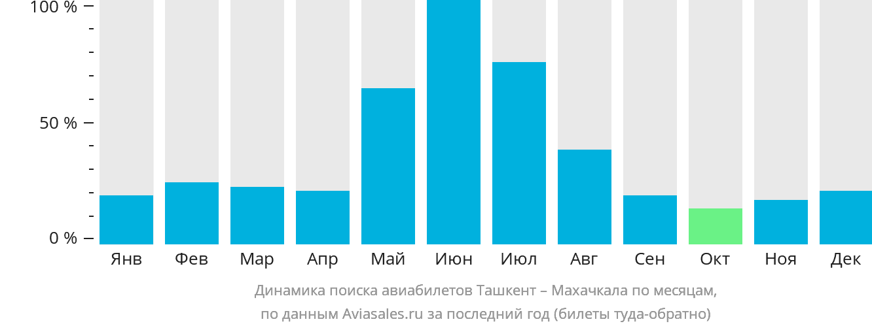 Динамика поиска авиабилетов из Ташкента в Махачкалу по месяцам