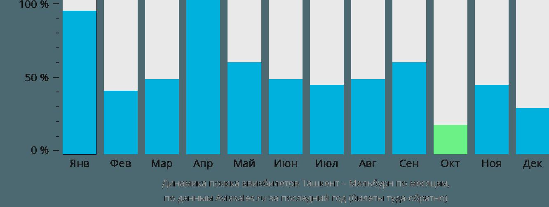 Динамика поиска авиабилетов из Ташкента в Мельбурн по месяцам