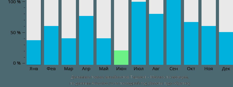 Динамика поиска авиабилетов из Ташкента в Мехико по месяцам