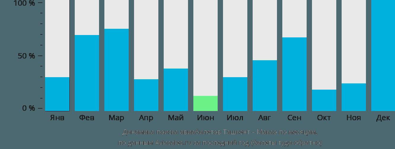 Динамика поиска авиабилетов из Ташкента в Макао по месяцам