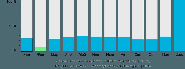 Динамика поиска авиабилетов из Ташкента в Майами по месяцам