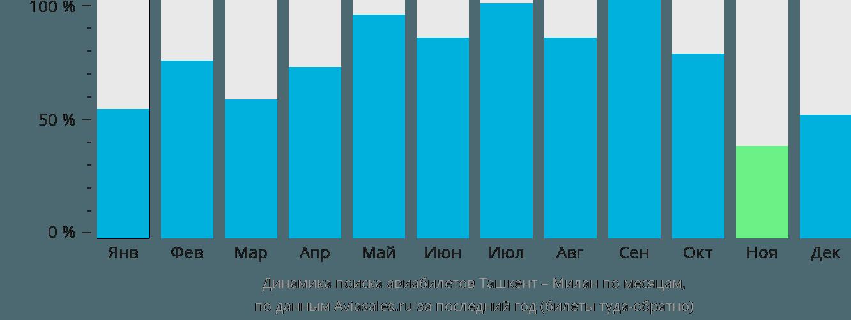 Динамика поиска авиабилетов из Ташкента в Милан по месяцам