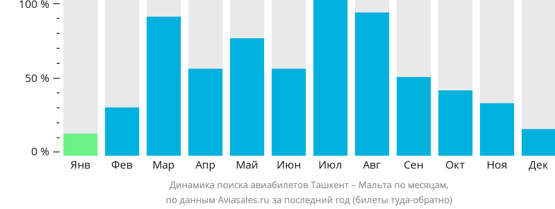Динамика поиска авиабилетов из Ташкента на Мальту по месяцам