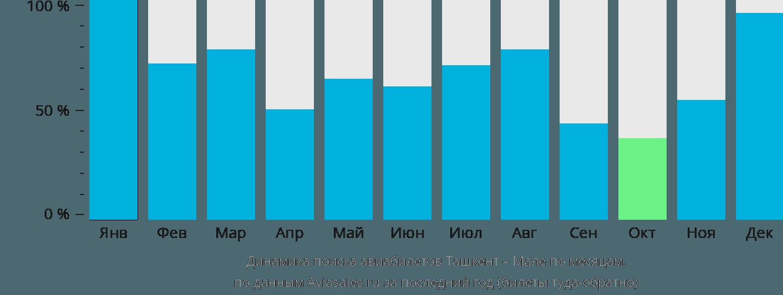 Динамика поиска авиабилетов из Ташкента в Мале по месяцам