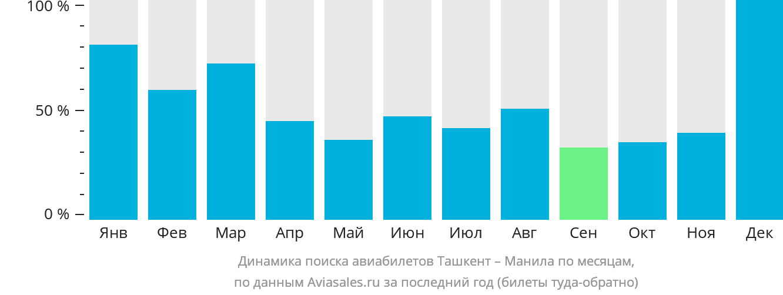 Динамика поиска авиабилетов из Ташкента в Манилу по месяцам