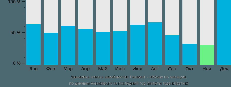 Динамика поиска авиабилетов из Ташкента в Москву по месяцам