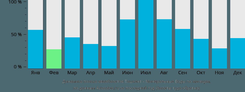 Динамика поиска авиабилетов из Ташкента в Минеральные воды по месяцам