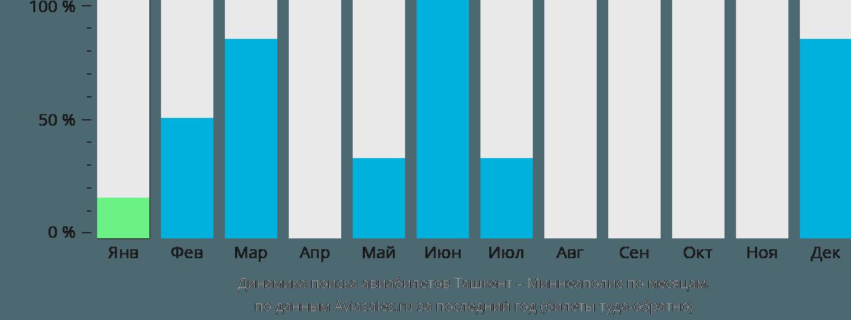 Динамика поиска авиабилетов из Ташкента в Миннеаполис по месяцам