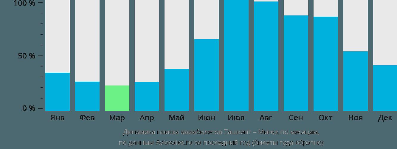 Динамика поиска авиабилетов из Ташкента в Минск по месяцам