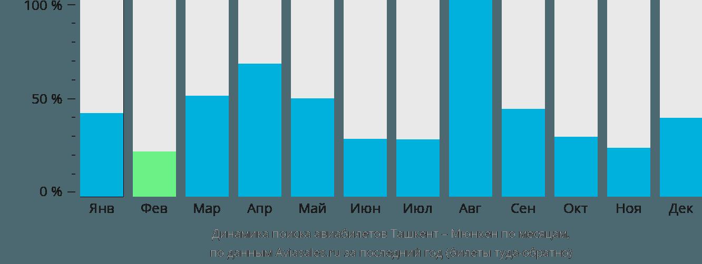 Динамика поиска авиабилетов из Ташкента в Мюнхен по месяцам