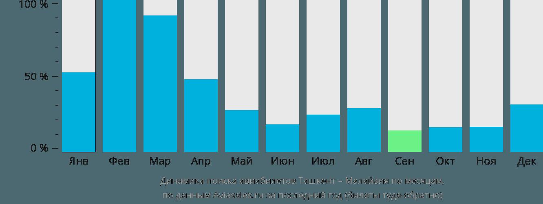 Динамика поиска авиабилетов из Ташкента в Малайзию по месяцам