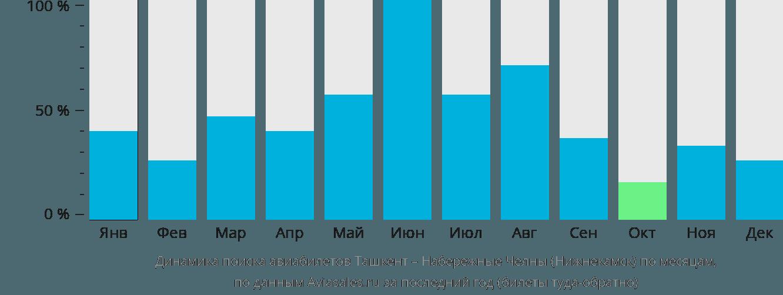 Динамика поиска авиабилетов из Ташкента в Нижнекамск по месяцам