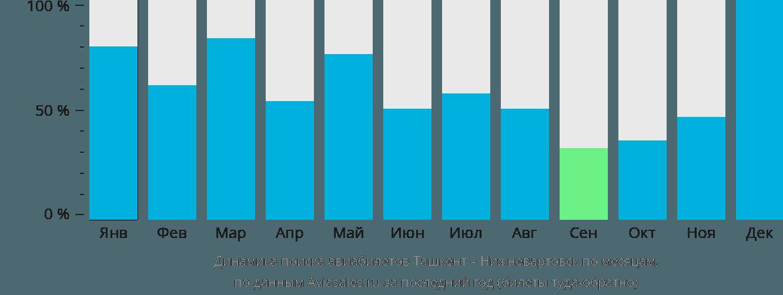 Динамика поиска авиабилетов из Ташкента в Нижневартовск по месяцам