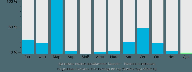 Динамика поиска авиабилетов из Ташкента в Нанкина по месяцам