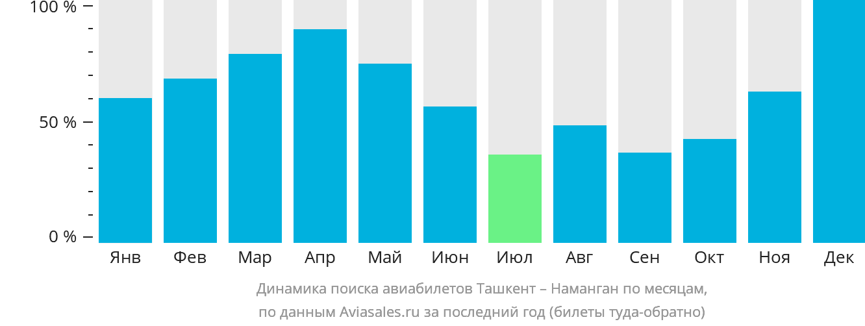 Динамика поиска авиабилетов из Ташкента в Наманган по месяцам
