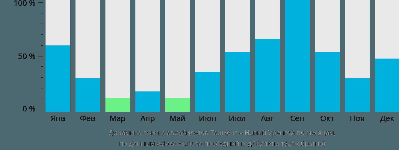 Динамика поиска авиабилетов из Ташкента в Новый Уренгой по месяцам