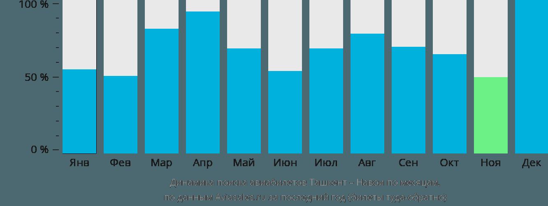 Динамика поиска авиабилетов из Ташкента в Навои по месяцам