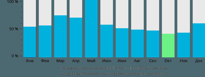 Динамика поиска авиабилетов из Ташкента в Нью-Йорк по месяцам
