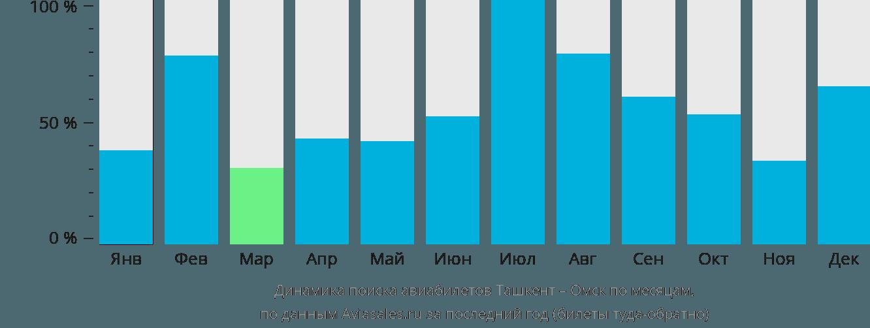 Динамика поиска авиабилетов из Ташкента в Омск по месяцам